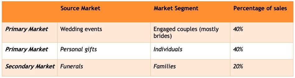 Sample target market for a Boutique Florist