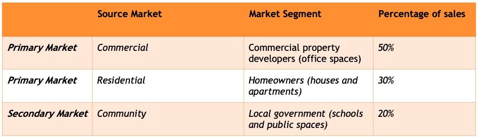 Sample target market for a Flooring Installation business