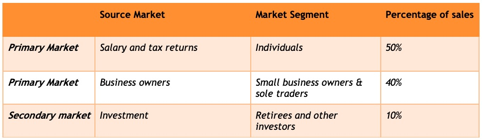 Sample target market for an Accounting practice